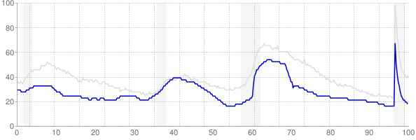 Utah monthly unemployment rate chart from 1990 to April 2021